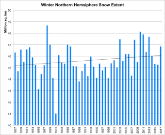 Northern Hemisphere snow extent