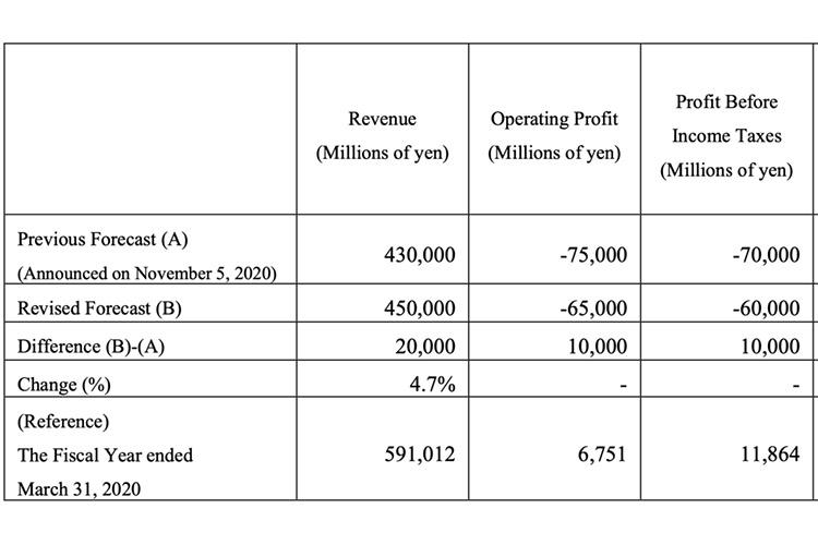 第二季業務有恢復趨勢:Nikon 調高 20-21 年財務預測 - DCFever.com