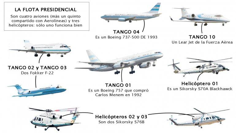 Avanzan Los Planes Para Liquidar Parte De La Flota