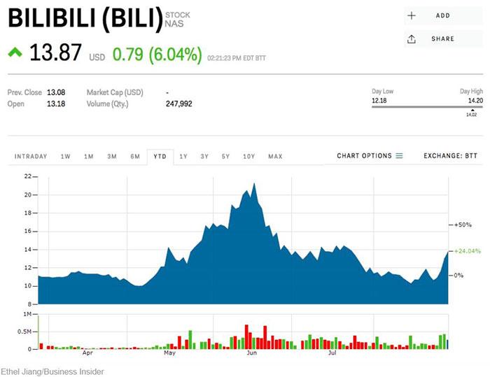 شرکت Bilibili از رقبای چینی نتفلیکس با افزایش ارزش سهام روبرو شد - زومیت