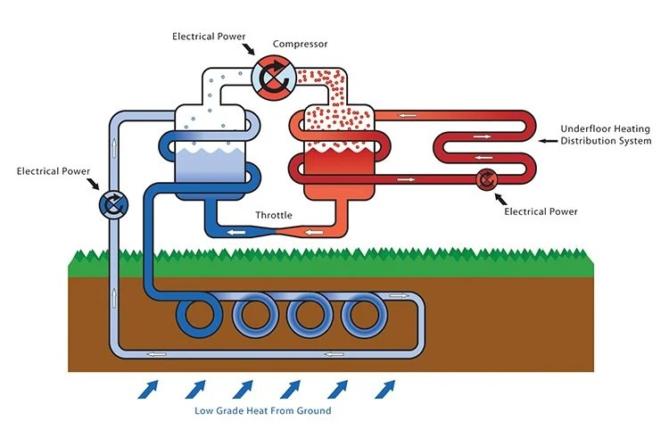 how does solar energy work diagram running lights circuit نخستین واحد صنعتی تامین انرژی با استفاده از پمپ حرارتی زمینگرمایی در کشور راهاندازی شد - زومیت