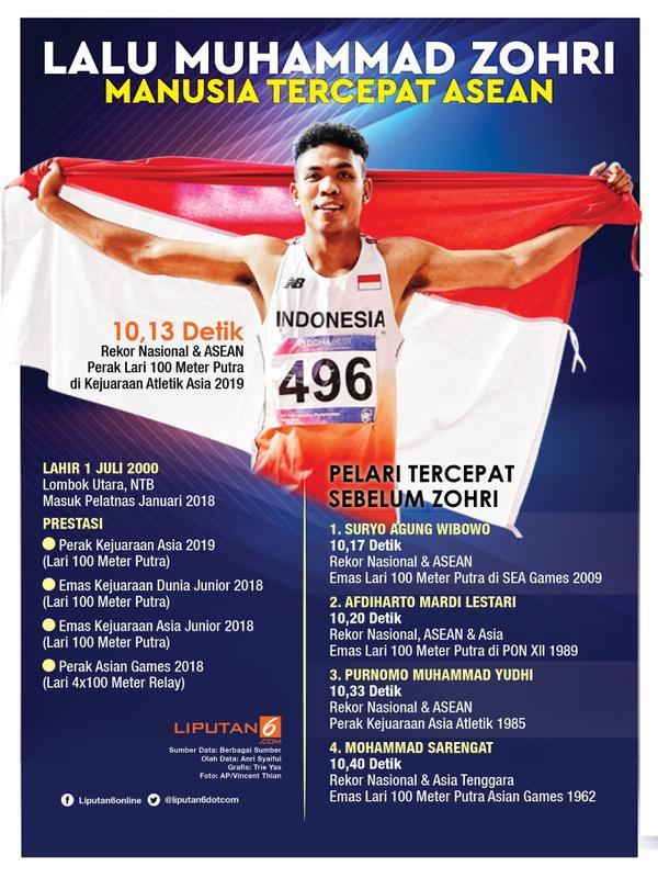 Infografis Lalu Muhammad Zohri, Manusia Tercepat ASEAN. (Liputan6.com/Triyasni)
