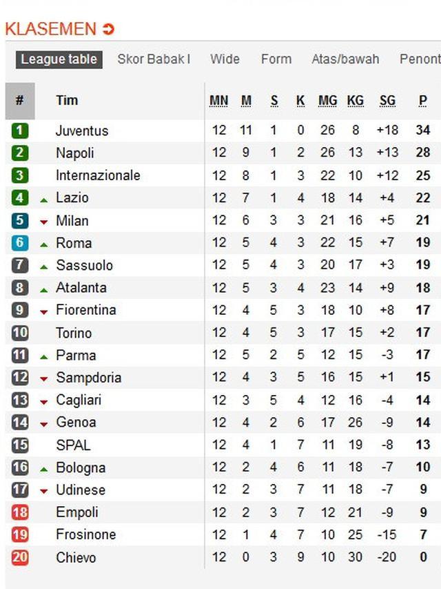 Jadwal, Hasil & Klasemen Liga Italia 2017/18