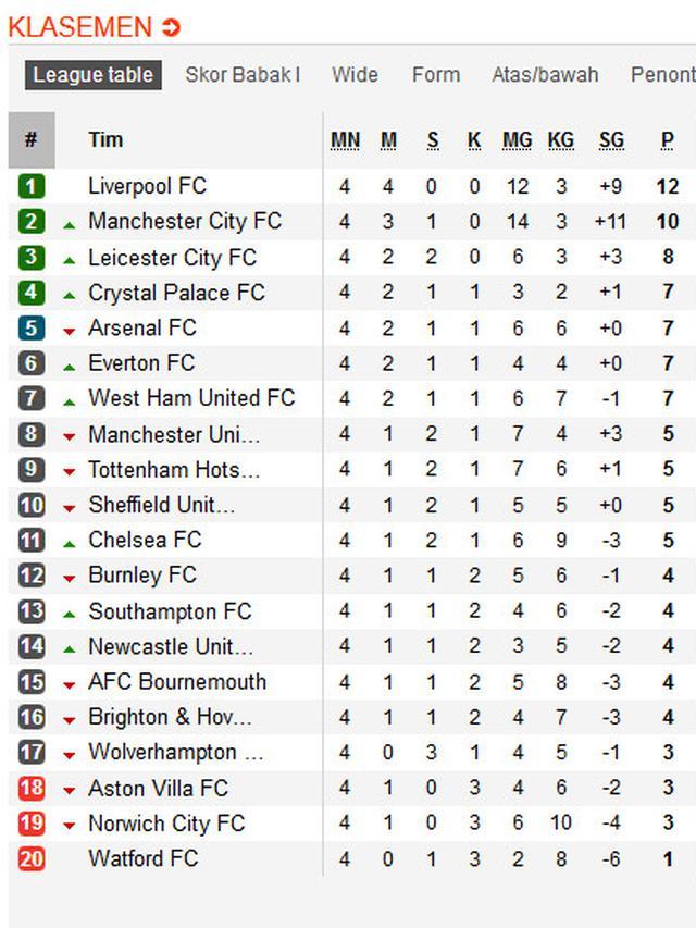 Liga Inggris (@klasemen_liga_inggris) • Instagram photos...