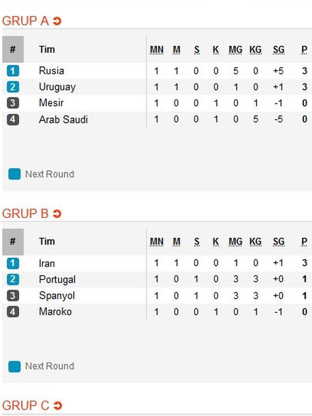 Klasemen Liga Iran : klasemen, Klasemen, Piala, Dunia,, Spanyol, Pesta, Rusia, Bola.com