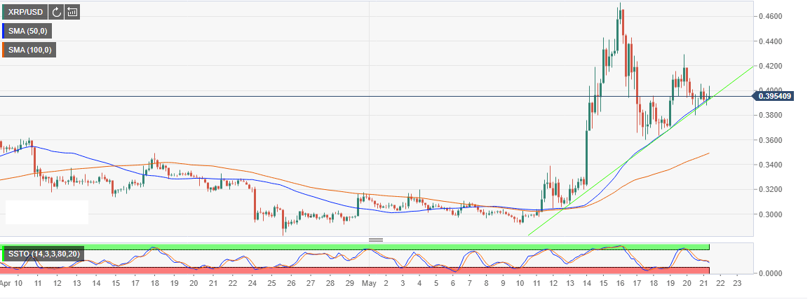 may21 xrp 636940322512553779 - XRP/USD Still Pushing For Higher Consolidation