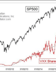 Vxxg also tom mcclellan just issued major warning about the vix futures etf rh tradingcommonsense