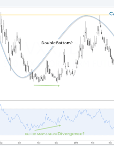 Vxx looks like it   working on  bullish double bottom and is just looking for an excuse to rip higher especially when you look at the momentum also ipath  vix short term futures etn etf spx why all rh benzinga