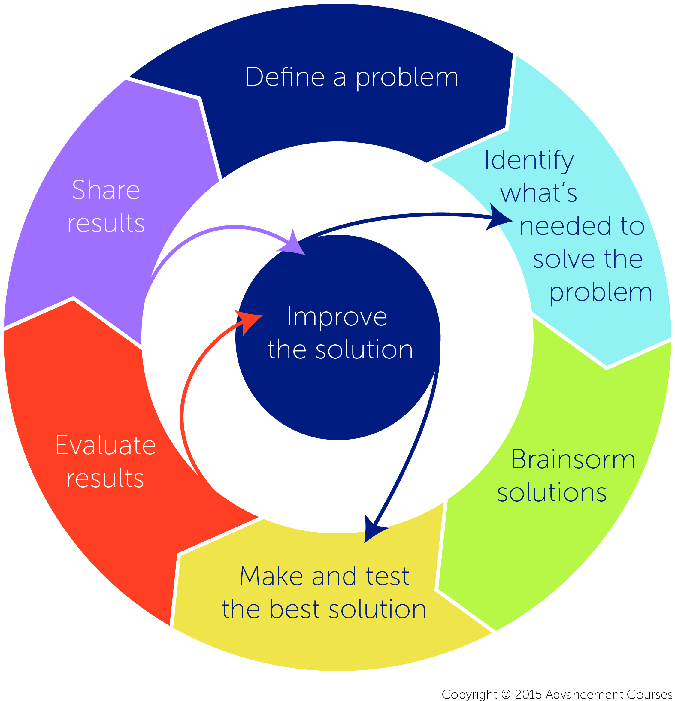 The engineering design cycle also process key steps to stem teaching and rh advancementcourses