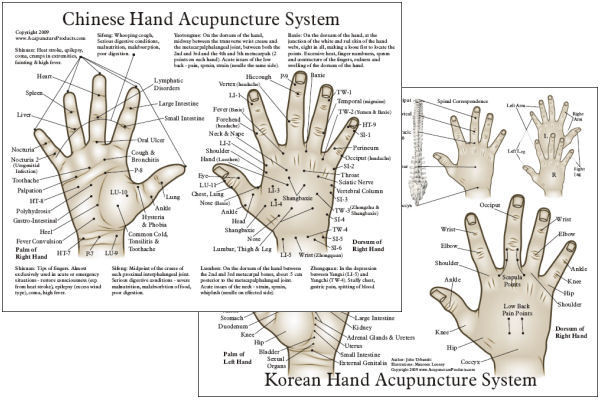Hand Acupuncture Points Chart