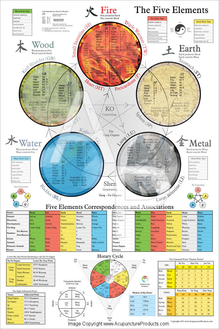 Five elements of traditional chinese medicine poster clinical charts and supplies also rh clinicalcharts