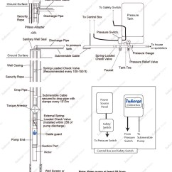 4 Wire Submersible Well Pump Wiring Diagram Software Open Source Installation