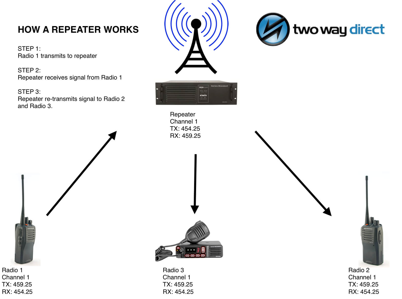Vertex Standard 2 Way Radios