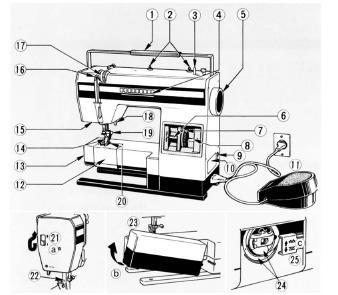 Elna 1000 Sewing machine PDF instruction manual