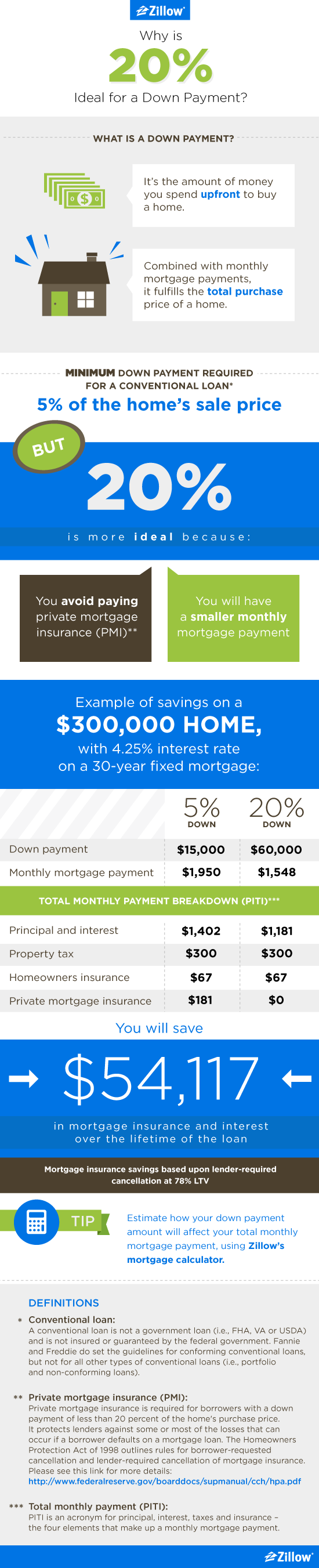 Blog_20Percent_Infograph_Zillow_05-27_a_03