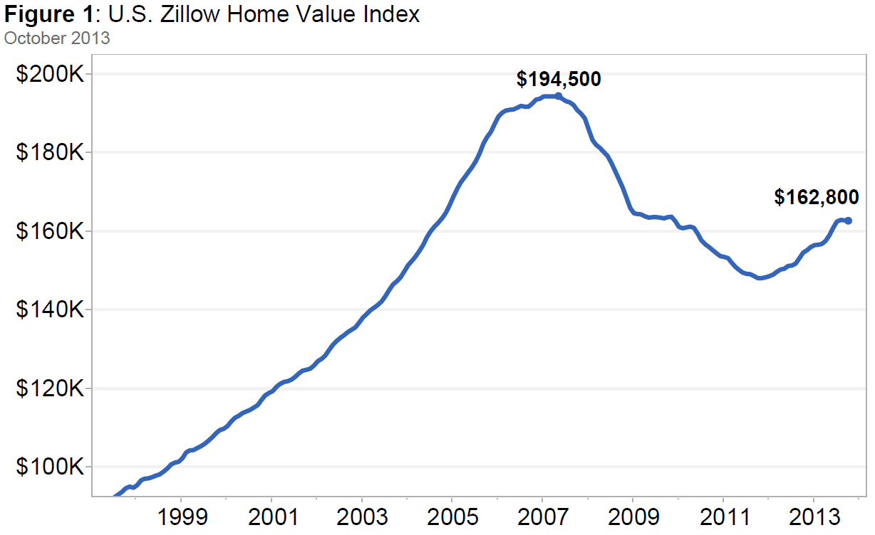 US Home Values Fall Two Months in a Row for First Time in