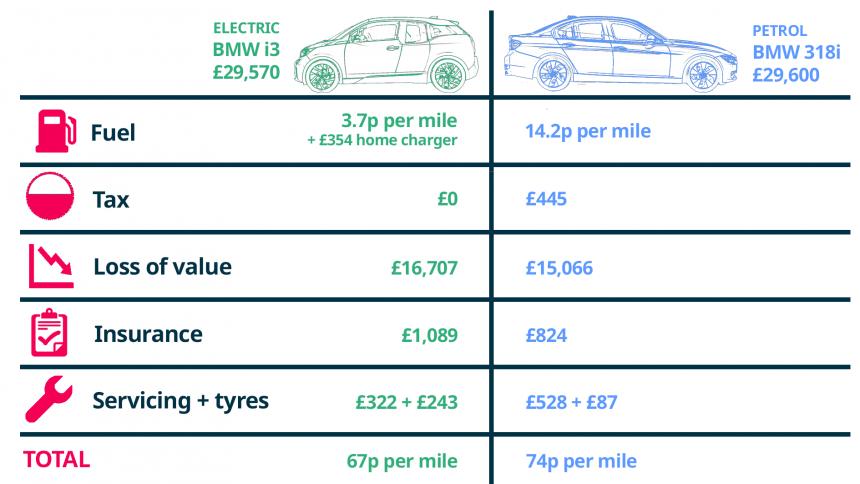 Cost of running an electric car vs  petrol also buyacar rh