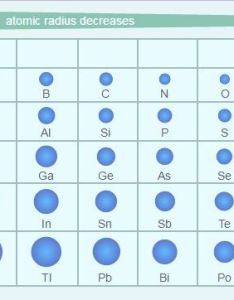 Atomic radius trends in the periodic table also various elements of chemistry rh byjus