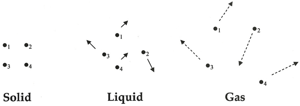 States of matter| Solid Liquid & Gas|Definition