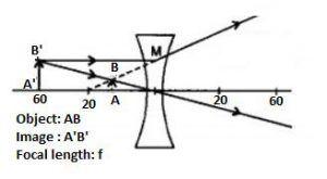 NCERT Solutions Class 10 Science Chapter 10 Light