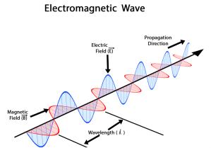Characteristics of Electromagic Wave  Properties, Wave Propagation