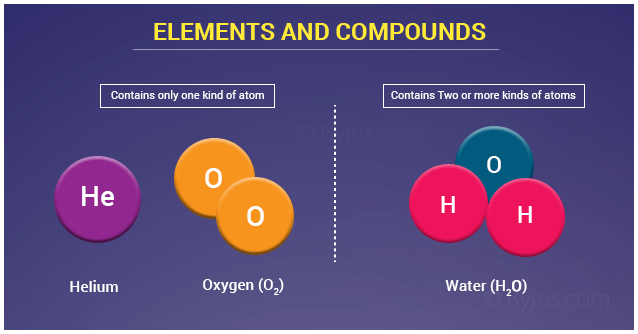 Elements And Compounds Classification Of Matter  Formula Of Compounds