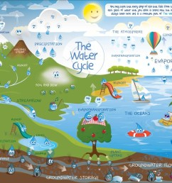 water cycle description and processes involved [ 1070 x 875 Pixel ]