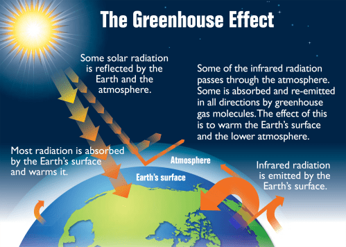 small resolution of greenhouse effect