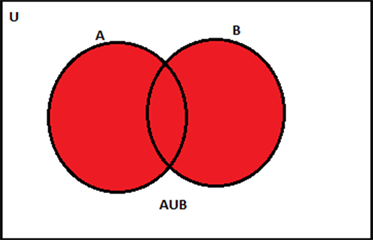 Union of Sets - Venn Diagram Representation with Examples