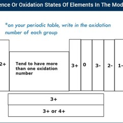Diagram Of Modern Periodic Table Armstrong One Wire Jobs Periodicity Valence States Elements In The Oxidation