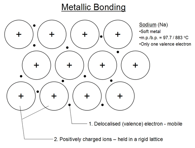 sodium chloride dot diagram telecaster wiring 2 humbucker metallic bonds definition, formation and properties of bond