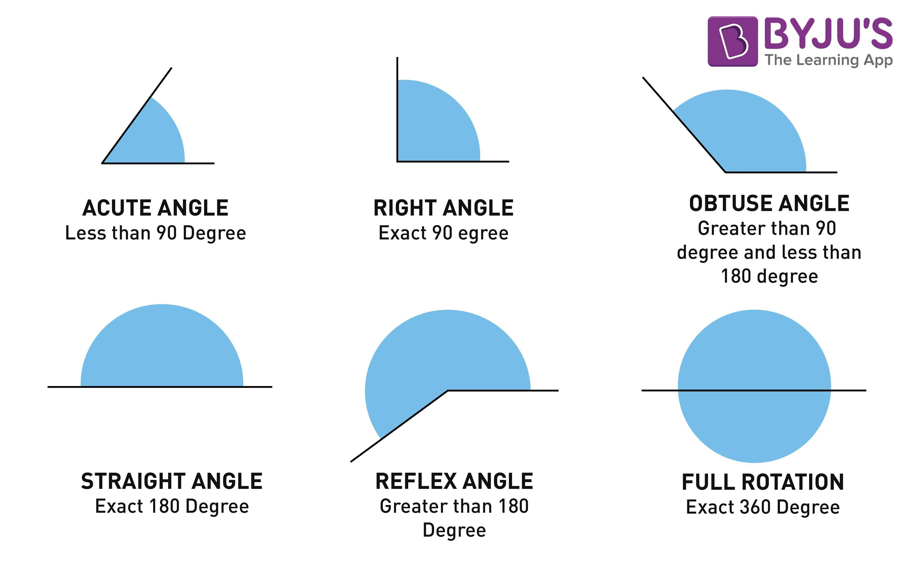 Types Of Angles Acute Obtuse Straight Right Reflex Angles
