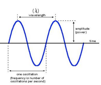 mechanical wave diagram plot graphic organizer pdf types of waves properties application