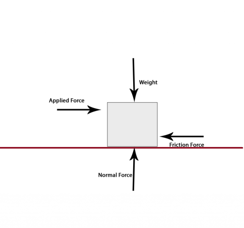 small resolution of contact force
