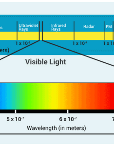 Wavelength of visible light also byju   rh byjus