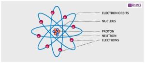 Diagram Of Atomic Structure  camizu