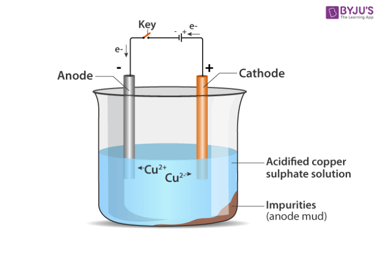 extraction of copper from its ore