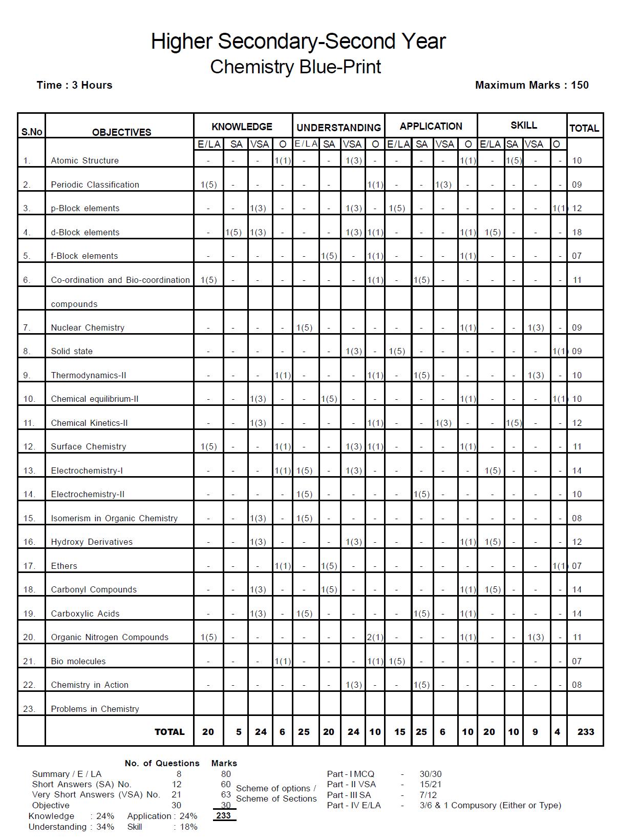 Tamil Nadu Board Class 12 Chemistry Question Paper Blue