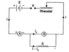 Conversion of Galvanometer Into Ammeter