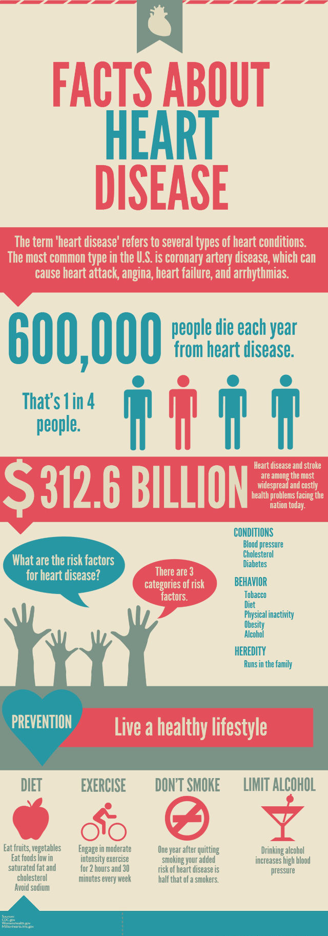 warning signs of heart attack infographic