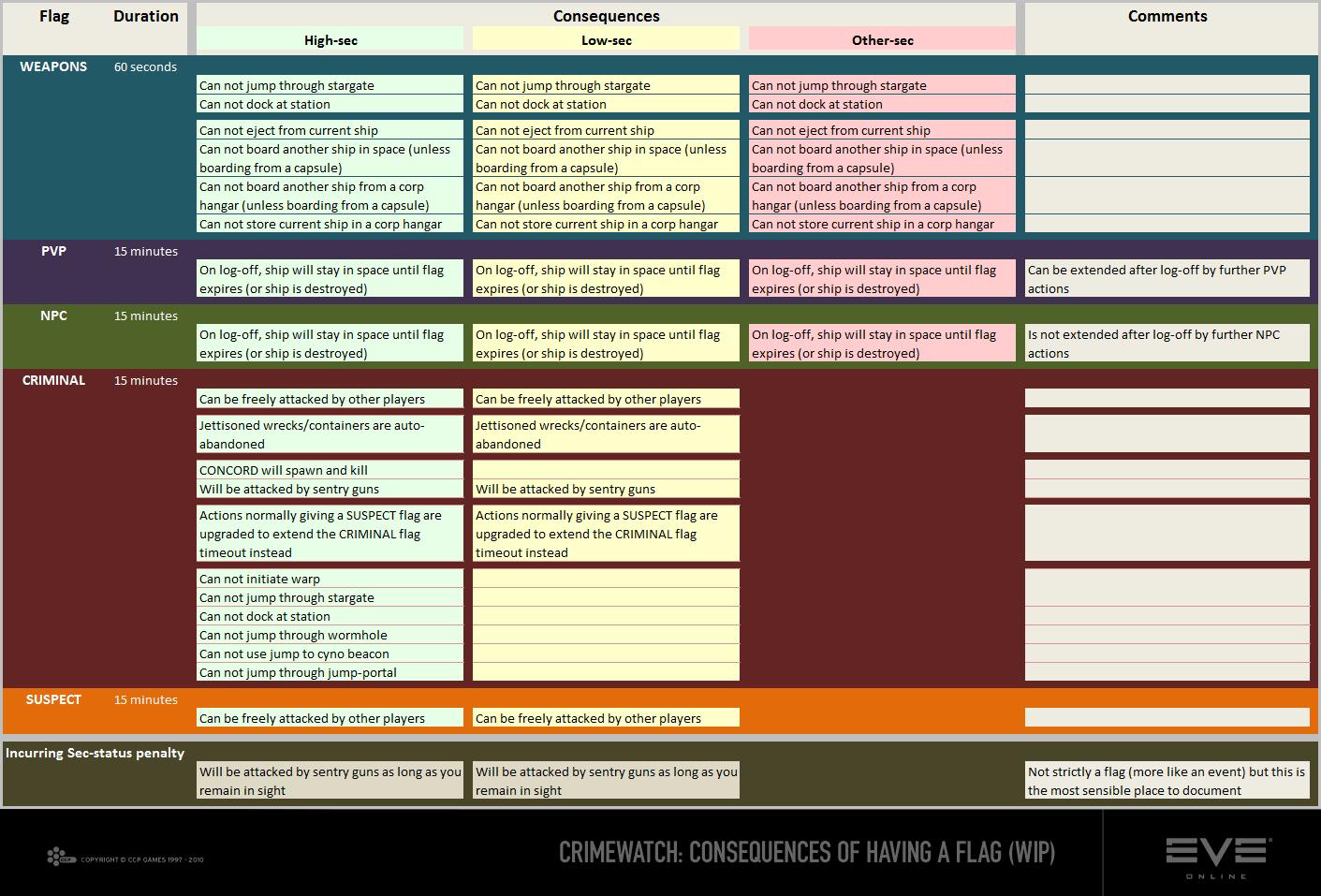 eveolution security status