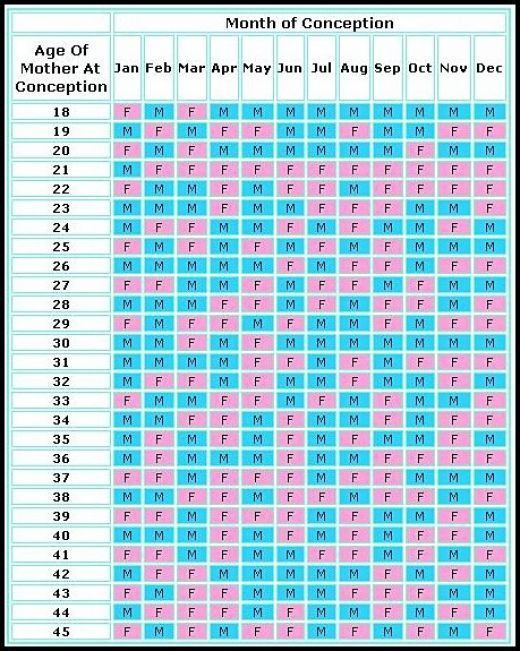Chinese Gender Chart 2017 : chinese, gender, chart, Chinese, Gender, Predicting, Chart, REALLY, Works, Babies