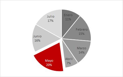 gráfico excel de quesito resaltado