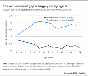 Achievement gap starts early