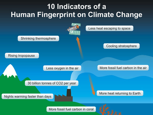 Less heat escaping to space, shrinking thermosphere, cooling stratosphere, rising tropopause, less oxygen in the air, more fossil fuel carbon in the air, 30 billion tonnes of C02 per year, more heat returning to Earth, nights warming faster than days, and more fossil fuel carbon in coral are all signs of human-induced climate change.