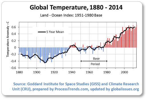 https://i0.wp.com/cdn1.globalissues.org/i/climate/global-temperature-anomalies-1800-2014.png