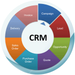 The roles of customer care in CRM