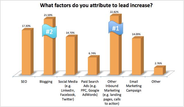 https://i0.wp.com/cdn1.hubspot.com/hub/249/what-factors-do-you-attribute-to-lead-increase.png