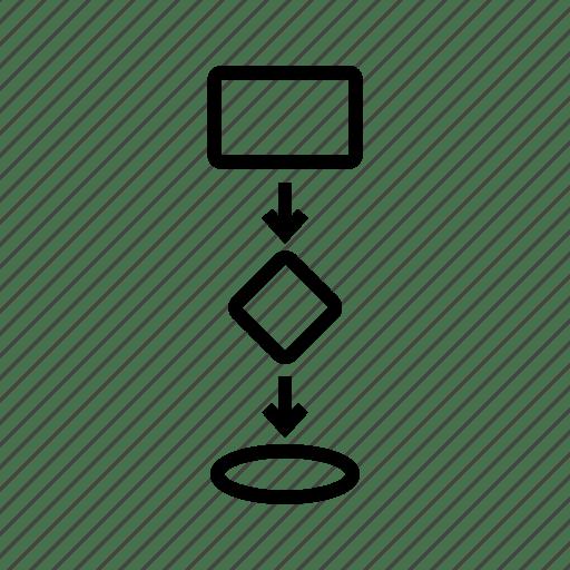 Block diagram, data flow, flow chart, flow diagram