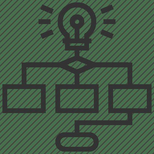 Business, financial, marketing, organization, structure